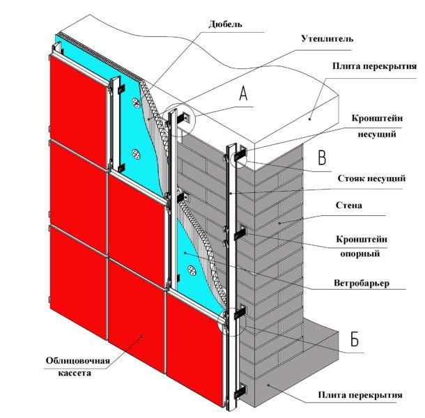 Расчет и выбор материалов для навесного вентилируемого фасада