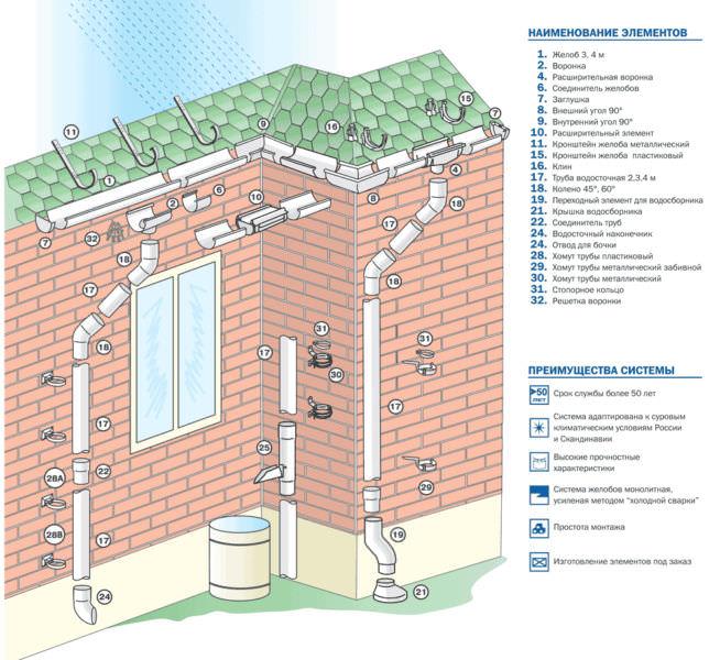Выбираем отлив для крыши: сколько придется заплатить