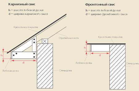Софиты – универсальный материал для отделки зданий