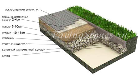 Какие бывают размеры тротуарной плитки?
