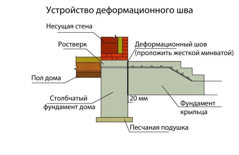 Крыльцо деревянного дома