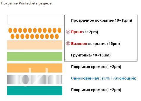 Строение панели металлического сайдинга в разрезе