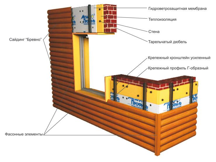 Особенности укладки металлического сайдинга