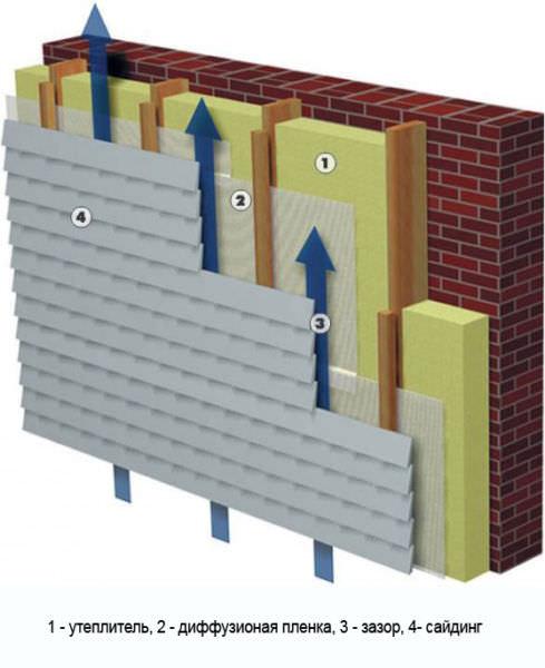 Схема укладки утеплителя и гидроизоляции под металлический сайдинг